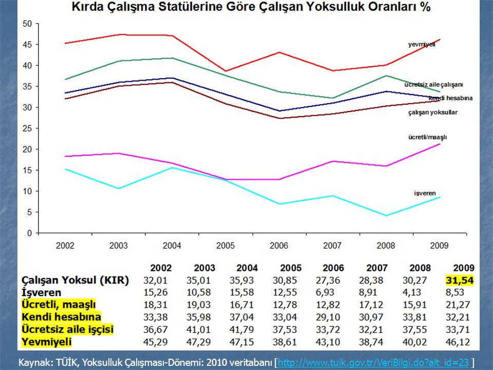 Kaynak: TÜİK, Yoksulluk Çalışması-Dönemi: 2010 veritabanı [http://www
